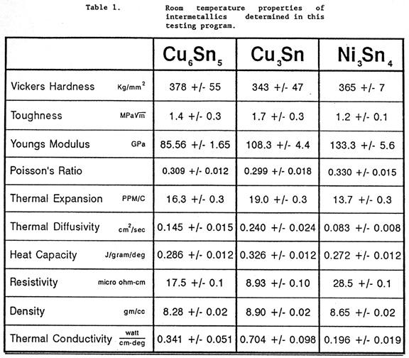 Mechanical Properties of Intermetallic Compounds Formed Between Tin ...