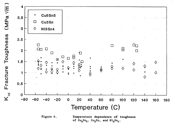 Tin Density At Room Temperature