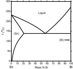 bi sn phase diagram computational thermodynamics. Black Bedroom Furniture Sets. Home Design Ideas